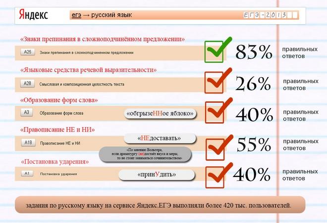 Онлайн-тестирование